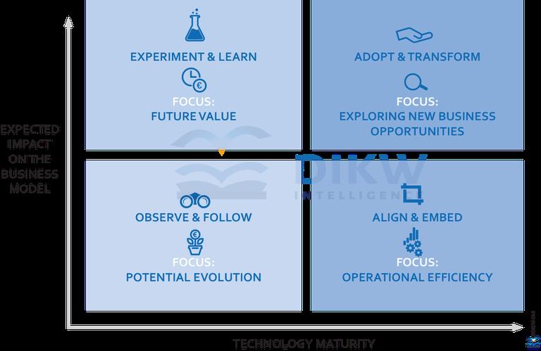 4 fasen naar datagedrevenheid - ENG.png