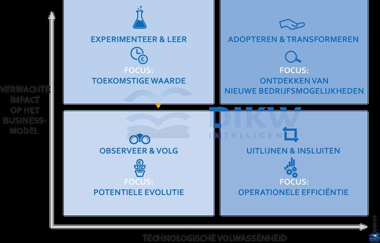 4 fasen naar datagedrevenheid - NL.png