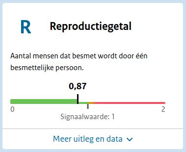 dashboard reproductiegetal R
