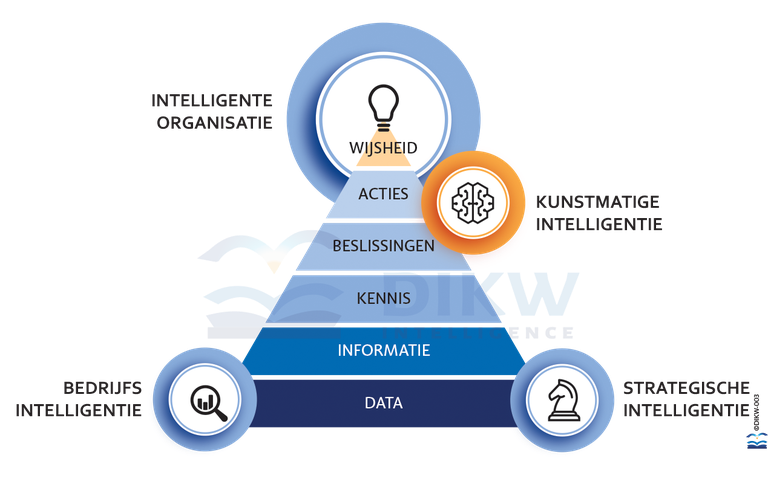 transforming data to information to knowledge to wisdom, how to become an analytical champion