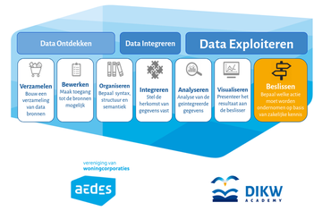 AEDES innovatie boost datascience powered by DIKW