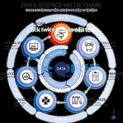 Data Science waardeketen