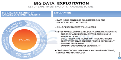 Telecom Case : waarde uit Big Data